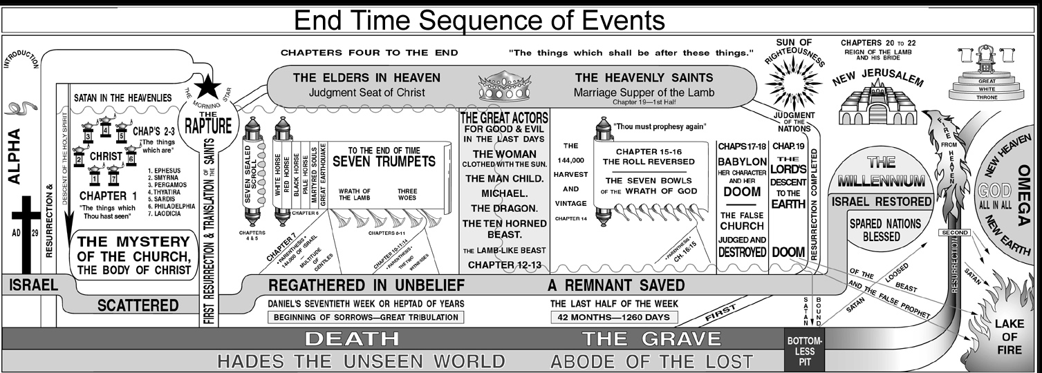 the essential arguments of the pre tribulation The pre-trib rapture doctrine while standing on one the final foundational essential for the pre-trib rapture is the biblical specific pre-trib arguments.